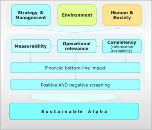 sustainable investment methodology