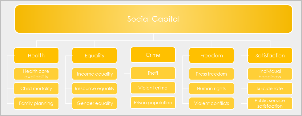 Social capital scheme