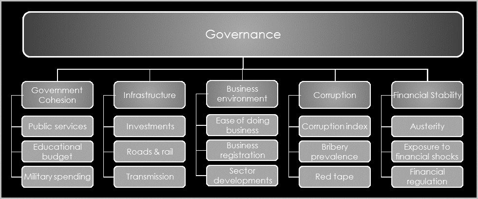 governace capital scheme