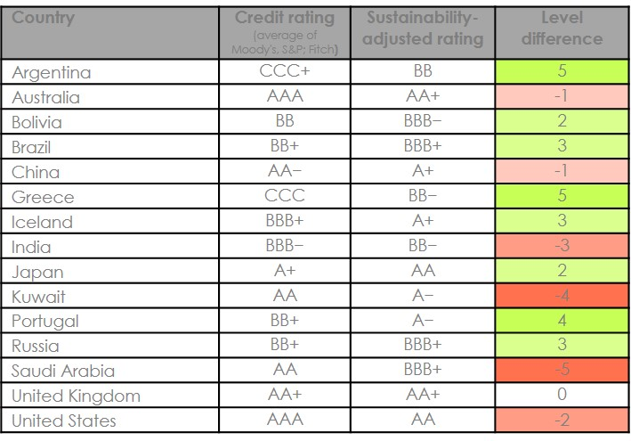 Credit rating vs. sustainability rankings