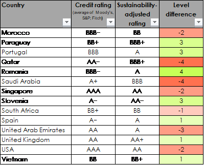 Sustainable bond ratings
