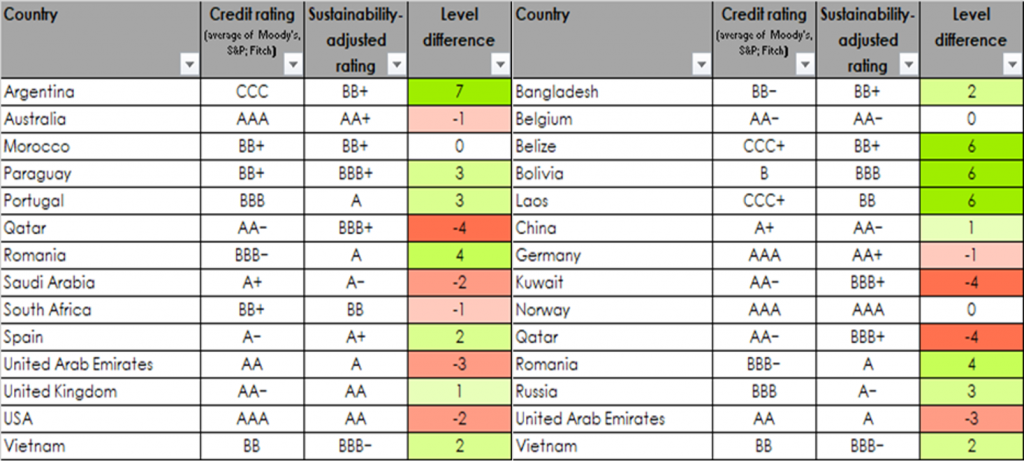 Sovereign Bonds vs Sustainable Rating