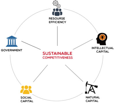 Sustainable Competitiveness Model