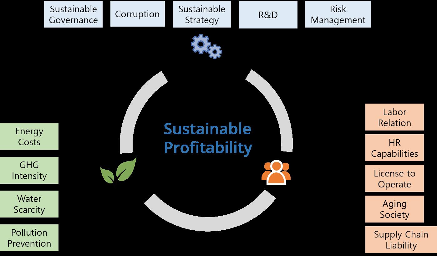 Corporate Sustainability 1