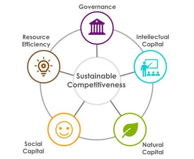 Sustainable_Competitiveness_Model